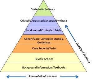 La piramide mostra la gerarchia della qualità dell'evidenza degli studi che vengono condotti