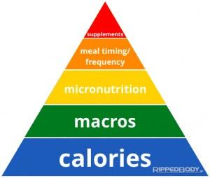 Piramide delle priorità dietetiche