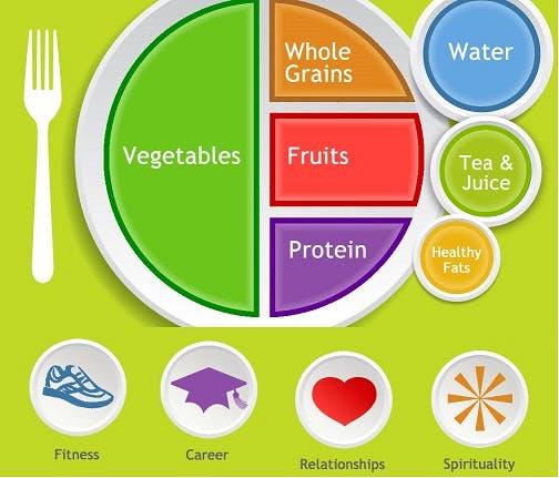 piatto sano