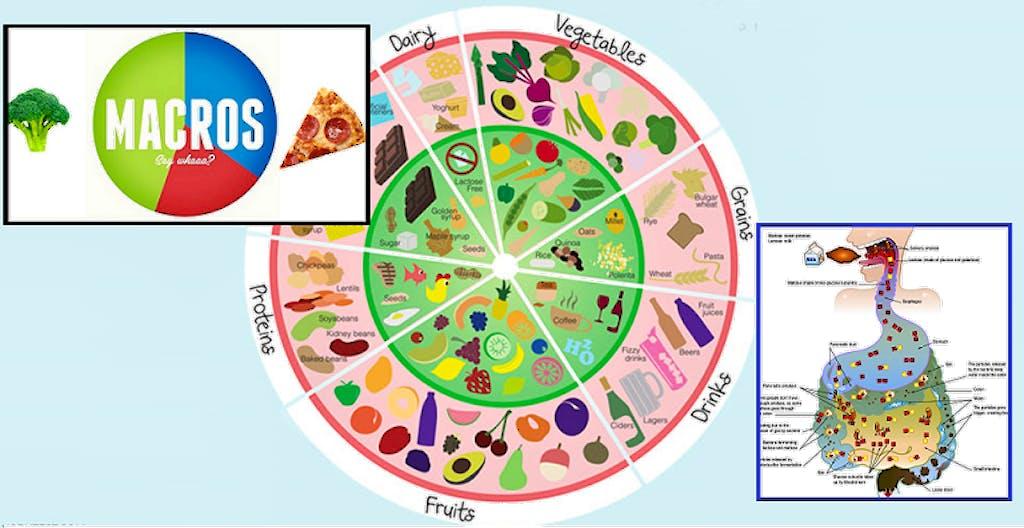 dieta foodmaps